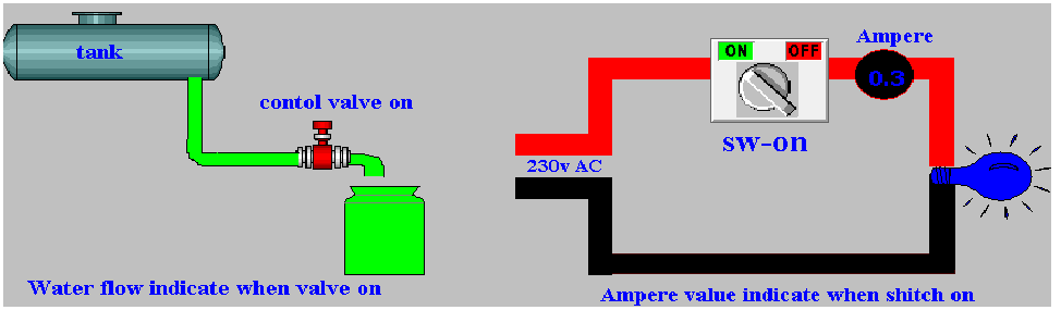 Ampere in hindi